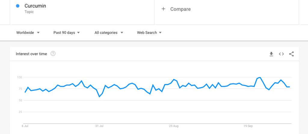 curcumin trends